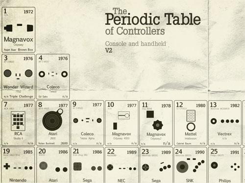periodictable